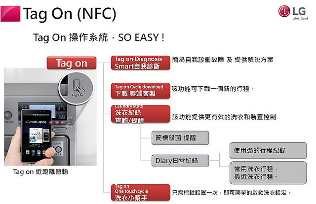 Titan NFC